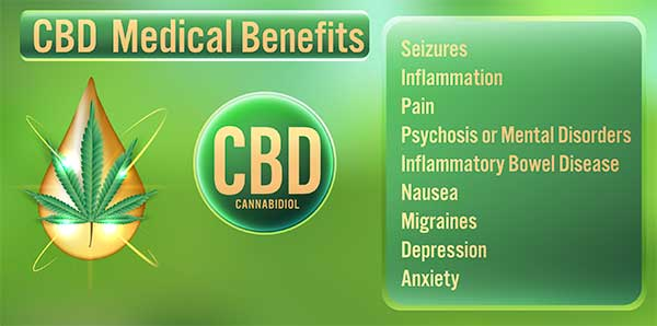 CBD is used to help treat several health conditions